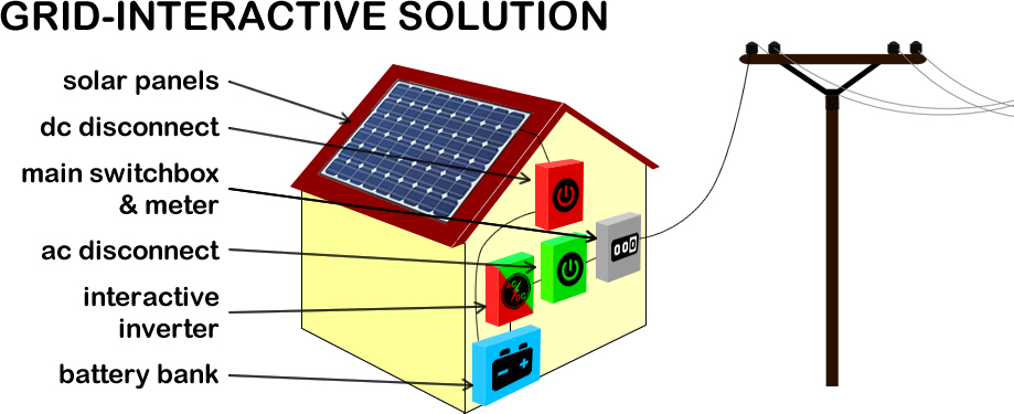 Grid-Interactive Solar Power Solution